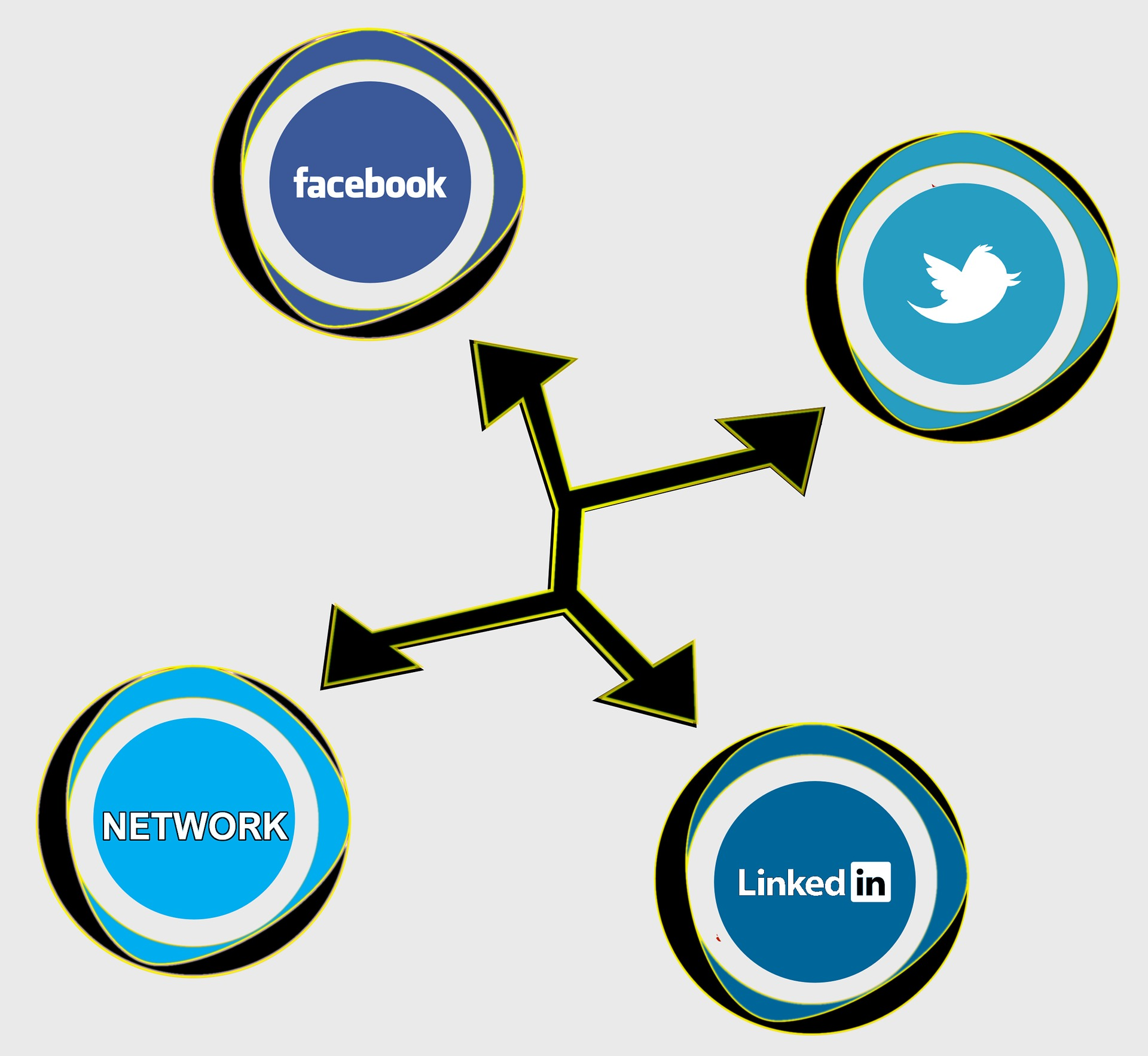 four circles in blue connected with black arrows. each circle has the initial or logo of social media like twitter, FB, LinkedIn, network